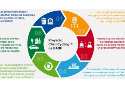 BASF, Quantafuel e Remondis cooperam na reciclagem química de resíduos plásticos