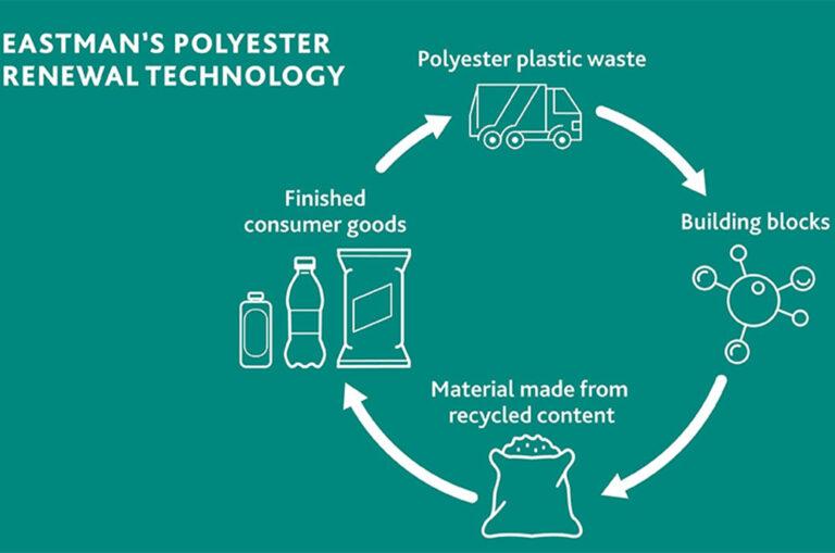 雅诗兰黛公司与伊士曼公司签署全球谅解备忘录,以推进可持续包装