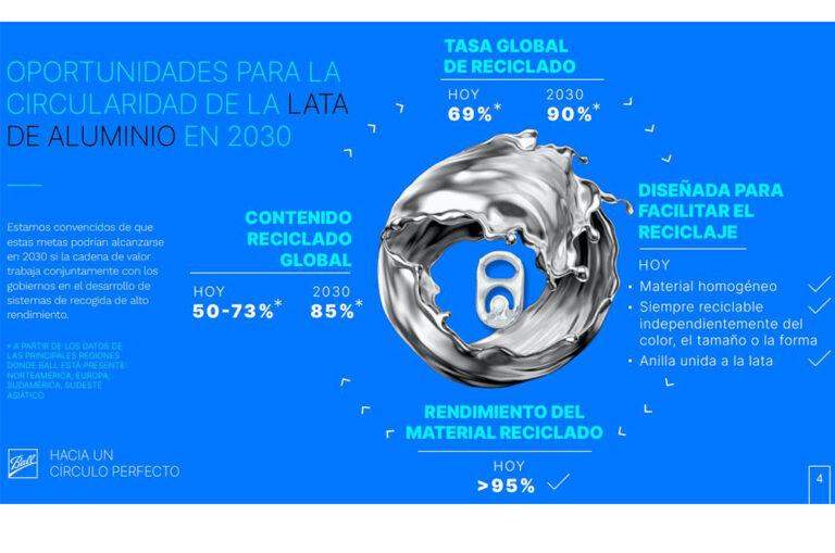 Ball apresenta seus novos objetivos de sustentabilidade