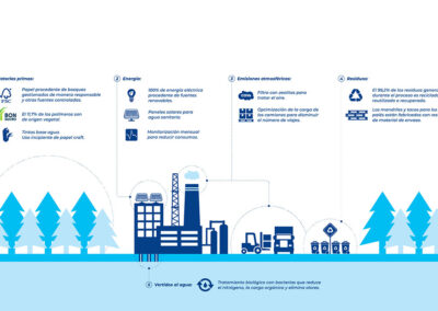 Tetra Pak reduces its global CO2 emissions by 19%