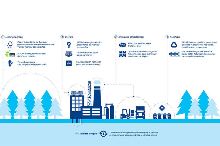 Tetra Pak réduit ses émissions mondiales de CO2 de 19 %